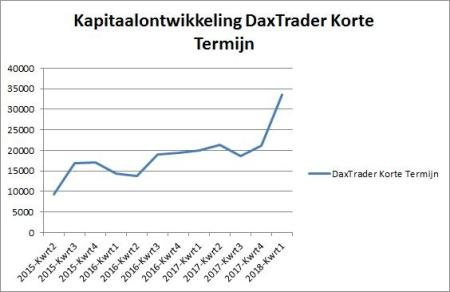 DaxTrader Korte Termijn 15 februari 2018 grafiek