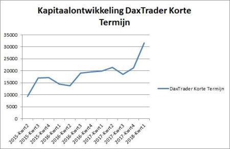 DaxTrader Korte Termijn 7 februari 2018 grafiek