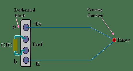 Thermocouple Temperature DPM - DMM