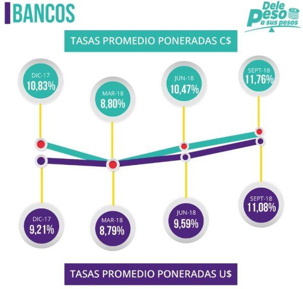Tasas de interés de los bancos