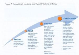 Van reactief naar transformatief
