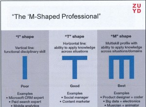 m shaped professional