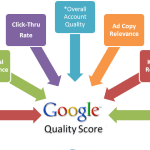 A Complete Guide To Google Adwords Quality Score
