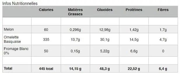 Omelette Basquaise - Infos Nutritionnelles