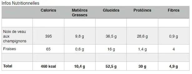Veau aux Champignons-infos-nutritionnelles