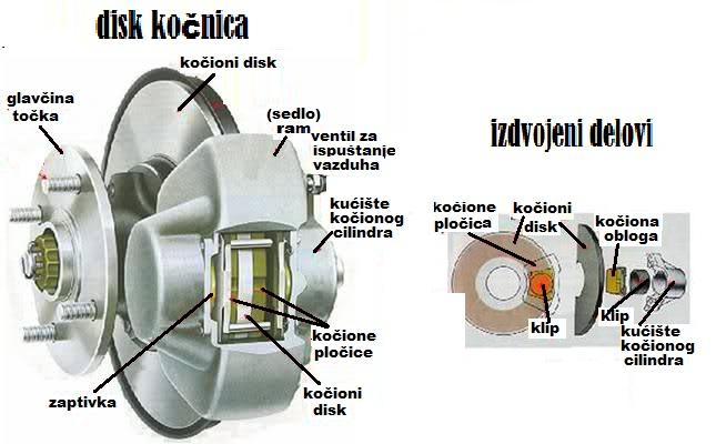 disk kocnice