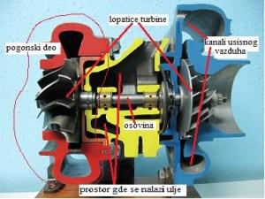 turbina i poprecni presek turrbine