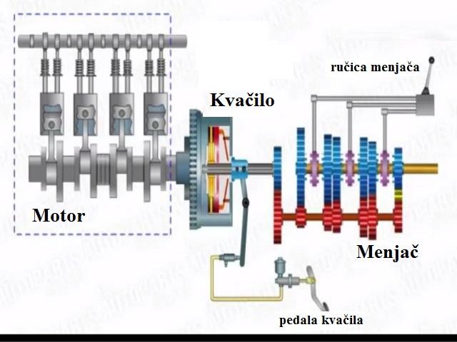 mehanicki prenos snage