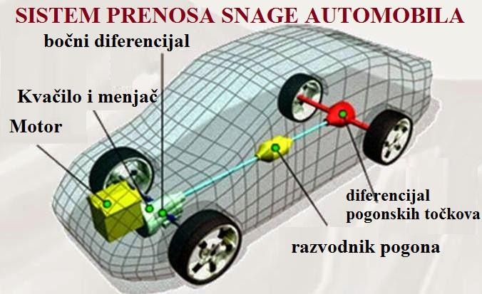 transmisija automobila