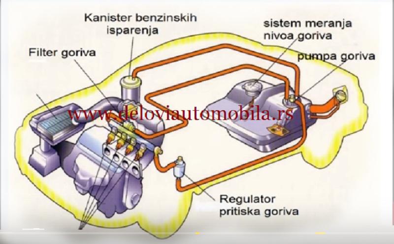 sistem za napajanje gorivom benzinskih motora