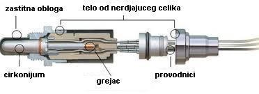 lambda sonda