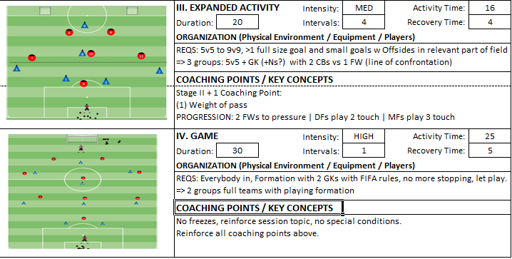 Building From Back Dribbling Penetration Technical Session Small Sided Expanded Activity Coach Kevin Boynton Knights FC