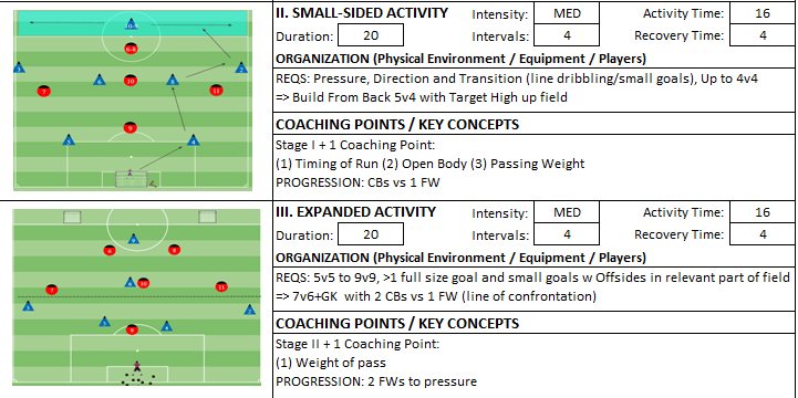 Building From Back Session Small sided game expanded activity Game Coach Kevin Boynton Knights FC