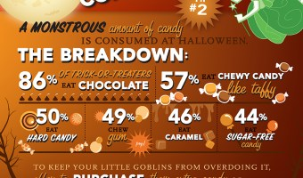 The Halloween Candy Conundrum