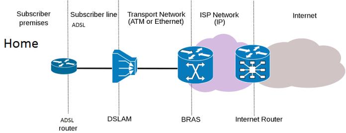 ADSL Working Mechanism