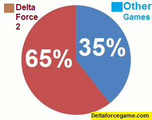 Sales Chart of Delta Force 2