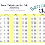 Delta Gymnastics Barron Valley Cairns