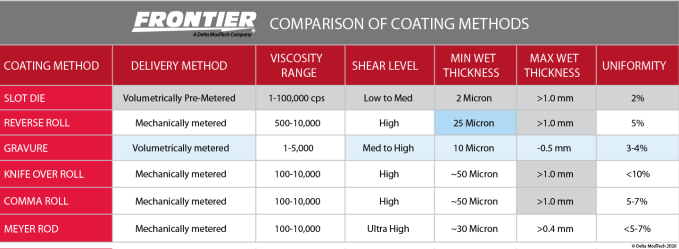 Frontier-Coating-Methods-Comparison-Chart