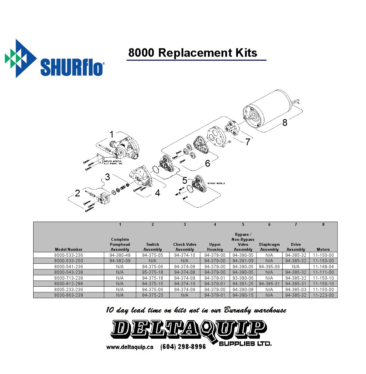 Shurflo Series Pumps Deltaquip Supplies Ltd