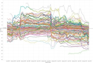 Aust Equities Beta Chart
