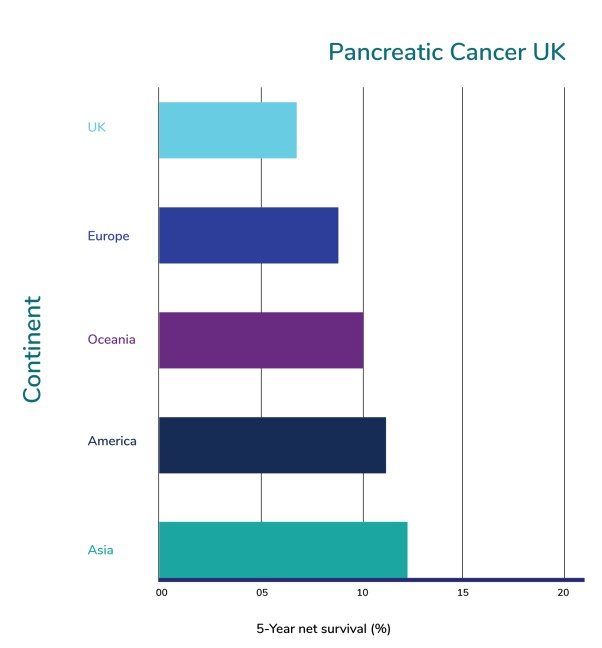Pancreatic cancer survival rate