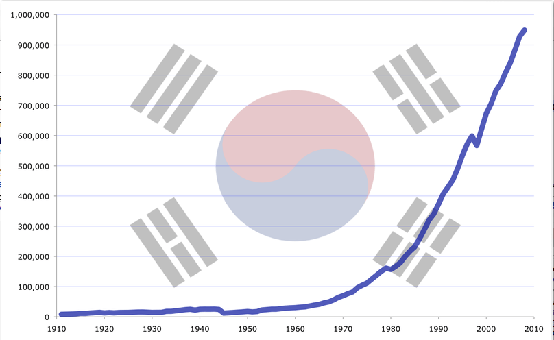 The Rise of South Korea: How Economic Success is