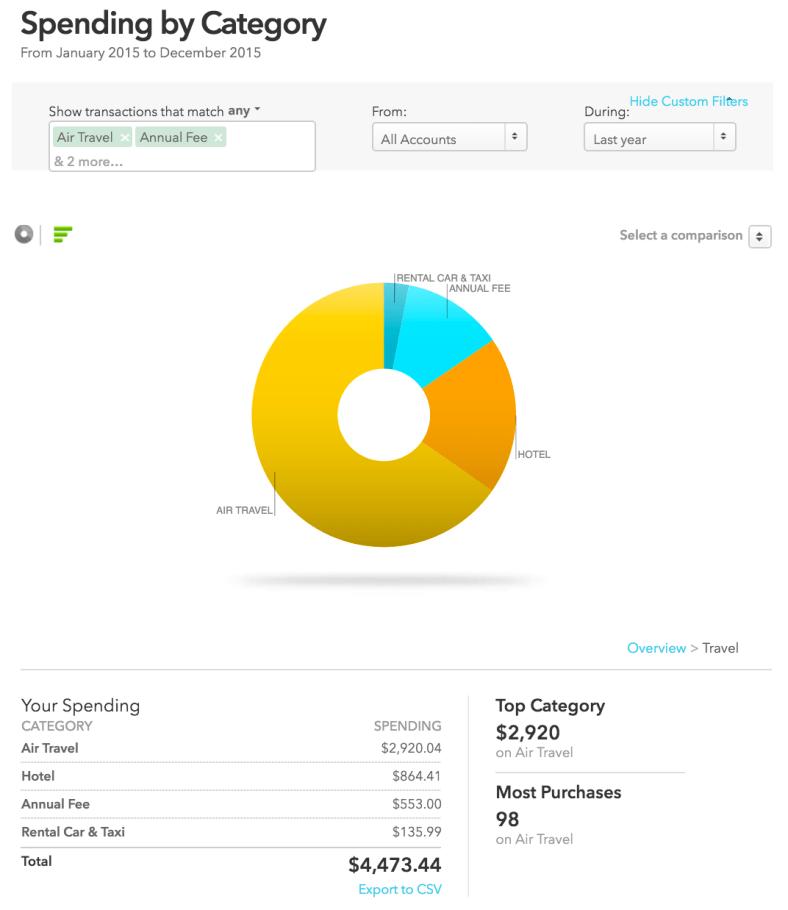 Tahara 2015 Expenses