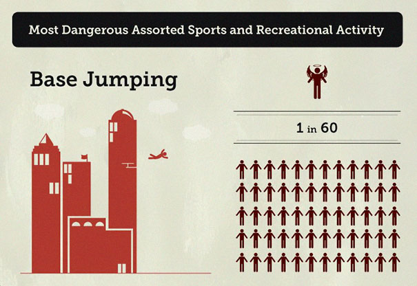 "5ba0f760215cc-chances-of-dying-infographic-sport-and-activity-8-5b9bb0b08bc6b__605 Someone Created An Infographic Of ""Your Chances Of Dying"" And You Might Want To Avoid Some Activities Random"