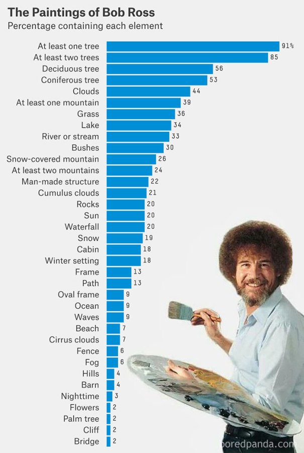 5be3fb419f2b3-ghjhfdgf-5be2a1d031b7f__700 25+ Bob Ross Memes That Show He Truly Was The Best Art Random