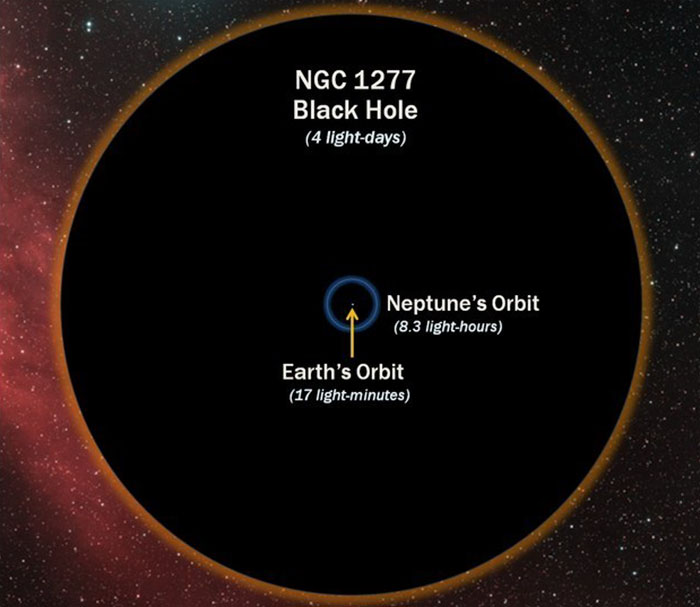 5dee05bd555ae earth compared to other objects in universe 27 5de7c5285f0a3  700 - 27 fotos que ajudarão você a entender um pouco melhor o tamanho da Terra