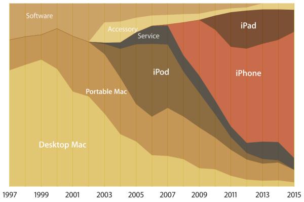 지난 19년간 주인공이 계속 바뀌어왔고 지금은 아이폰의 시대다. 무려 69%의 매출점유율을 기록중.