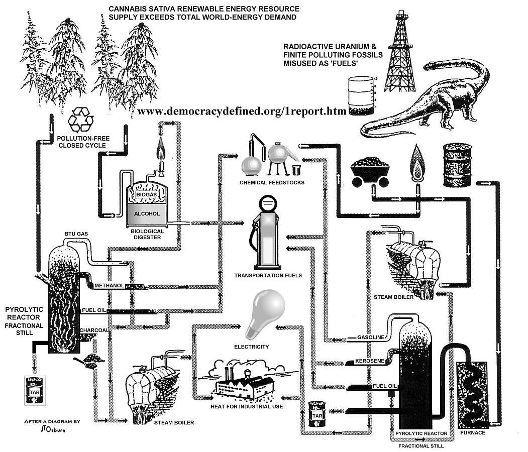 CANNABIS BIOMASS RESOURCE AND PYROLYSIS FUNCTIONS