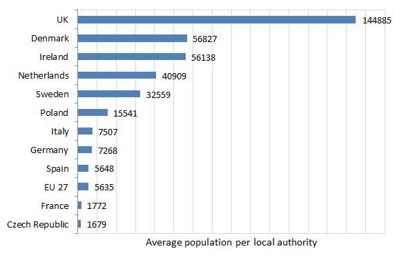 parish post chart