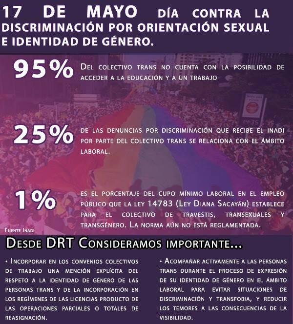 17 de mayo Día contra la discriminación por orientación sexual e identidad de género.