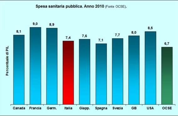 Fig 1. Spesa PIL