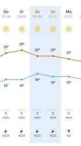 weersvoorspelling volgende week