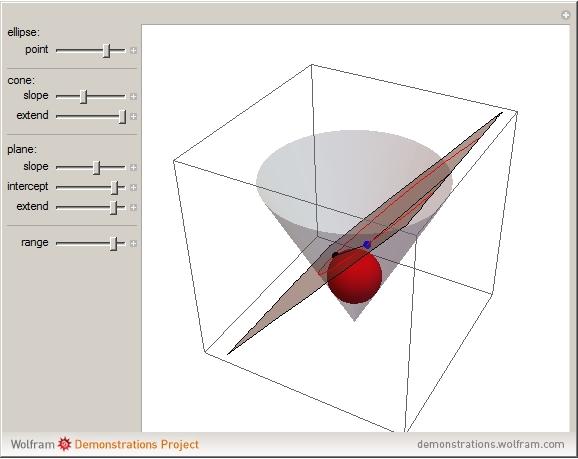 Calculate Foci Ellipse