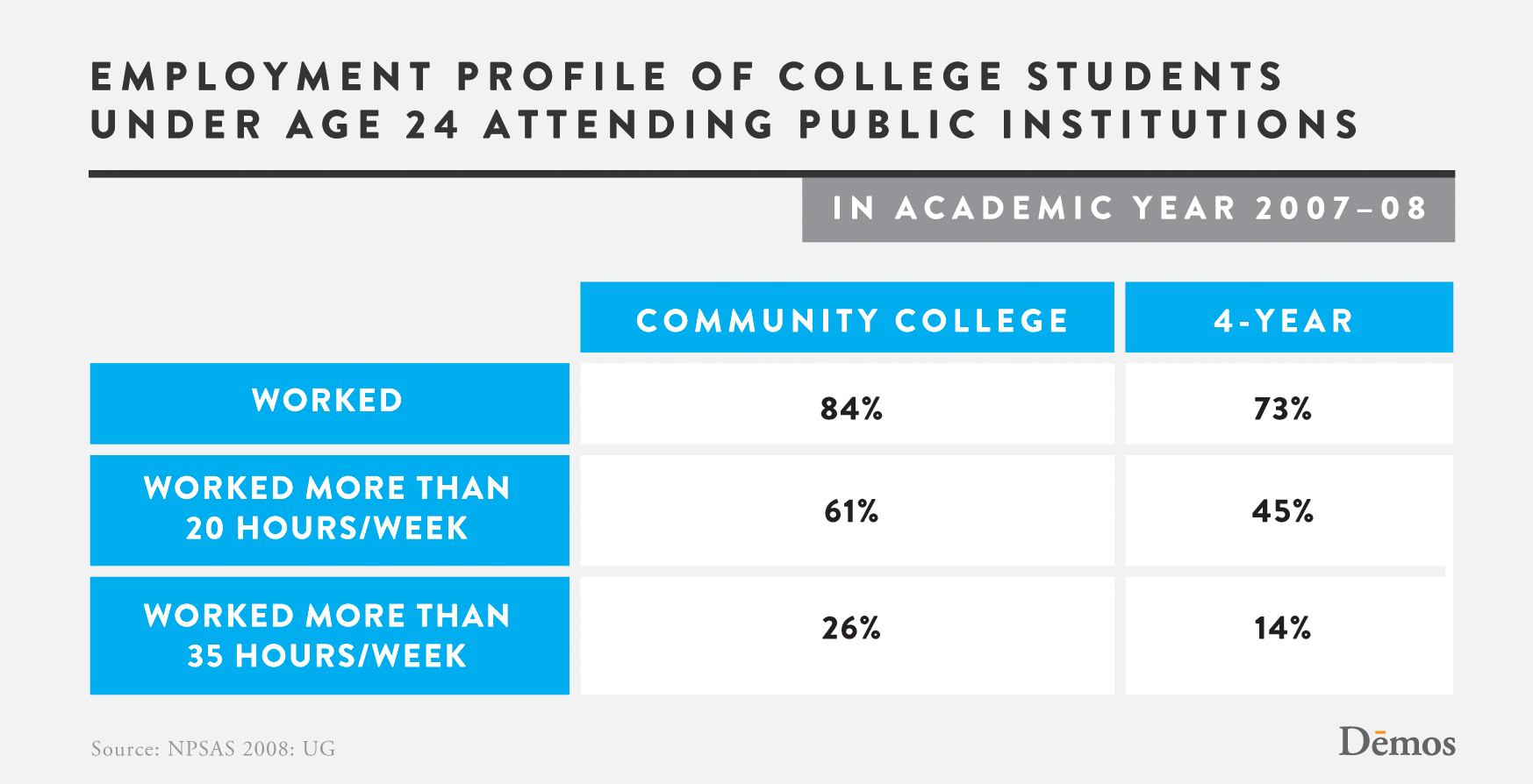 Employment Profile Of College Students Under Age 24