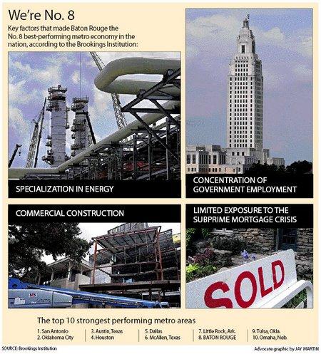 Baton Rouge Ranks Number 8 Economy in 2009