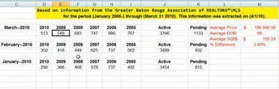 baton rouge real estate march 2010 update