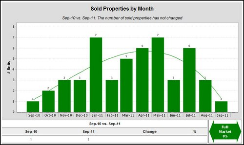 woodland-crossing-sold-properties-by-month-2011