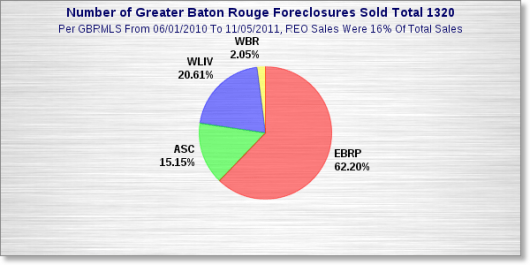 number-of-greater-baton-rouge-foreclosures-2011