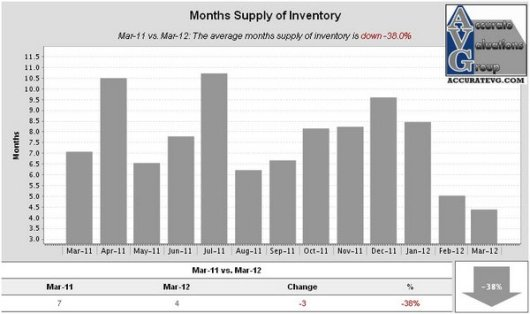 Denham Springs Existing Homes Months Supply of Inventory