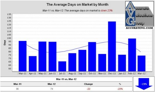 Denham Springs Existing Homes The Average Days on Market by Month