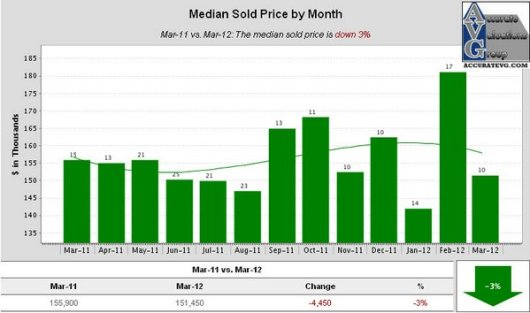 Denham Springs Median Sold Price by Month