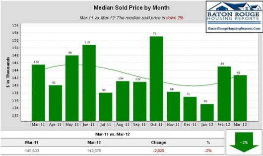 Median Sold Price by Month