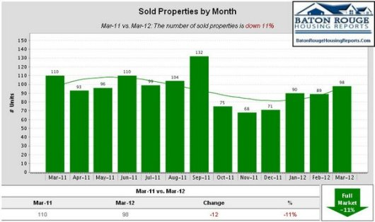 Sold Properties by Month