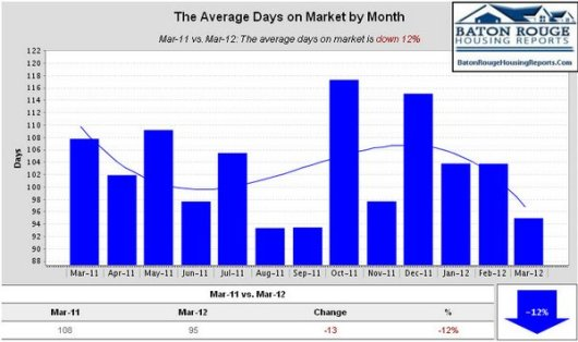 The Average Days on Market by Month
