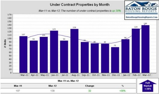 Under Contract Properties by Month