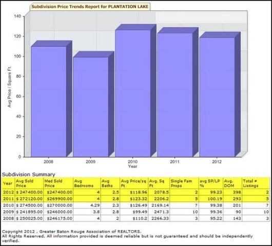 Plantation Lake Subdivision Home Sales Numbers